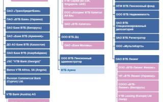 ВТБ и ВТБ24: разные банки или нет, чем отличаются