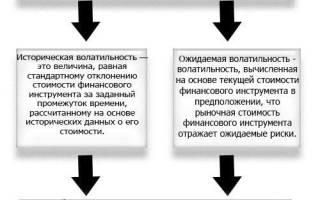 Что значит волатильность рубля