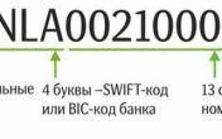 Что такое IBAN Сбербанка России