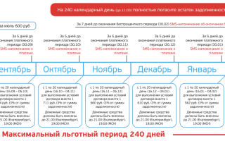 Кредитные карты УБРИР Екатеринбург: условия